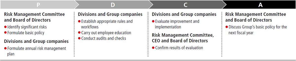 Risk Management | Canon Global