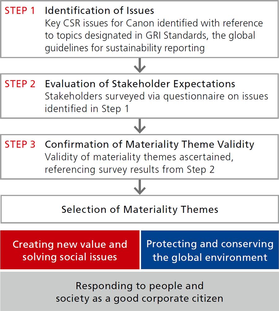CSR Management | Canon Global