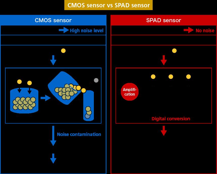 CMOS sensor vs SPAD sensor
