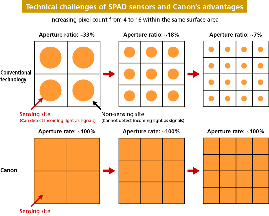 Technical challenges of SPAD sensors and Canon's advantages