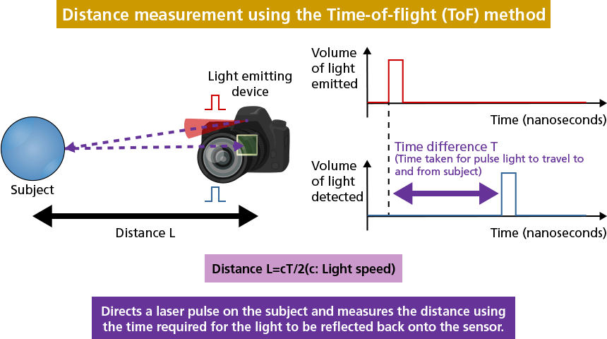 Distance measurement using the Time-of-flight (ToF) method