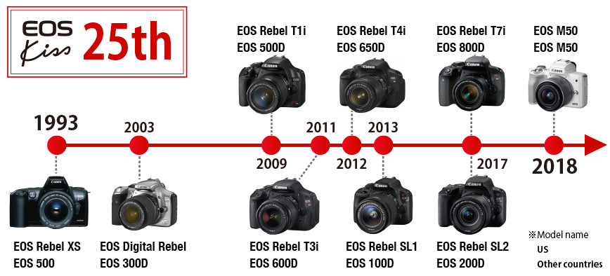 The Minds Behind the Magic - EOS Kiss M | Canon Global