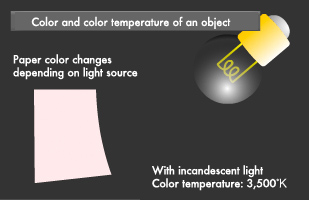 light source lighting plainfield il illustcolor and color temperature of an object canon technology science lab incandescent