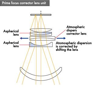 Canon : Canon Technology | Canon Science Lab | Lenses